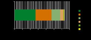 Gesamteinnahmen aufgeteilt nach Partner für die Jahre 2009 bis 2013 von Oettl.com