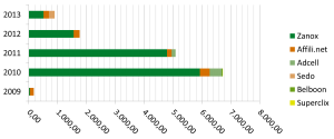 jährliche Einnahmen aufgeteilt nach Partner in den Jahren 2009 bis 2013 von Oettl.com